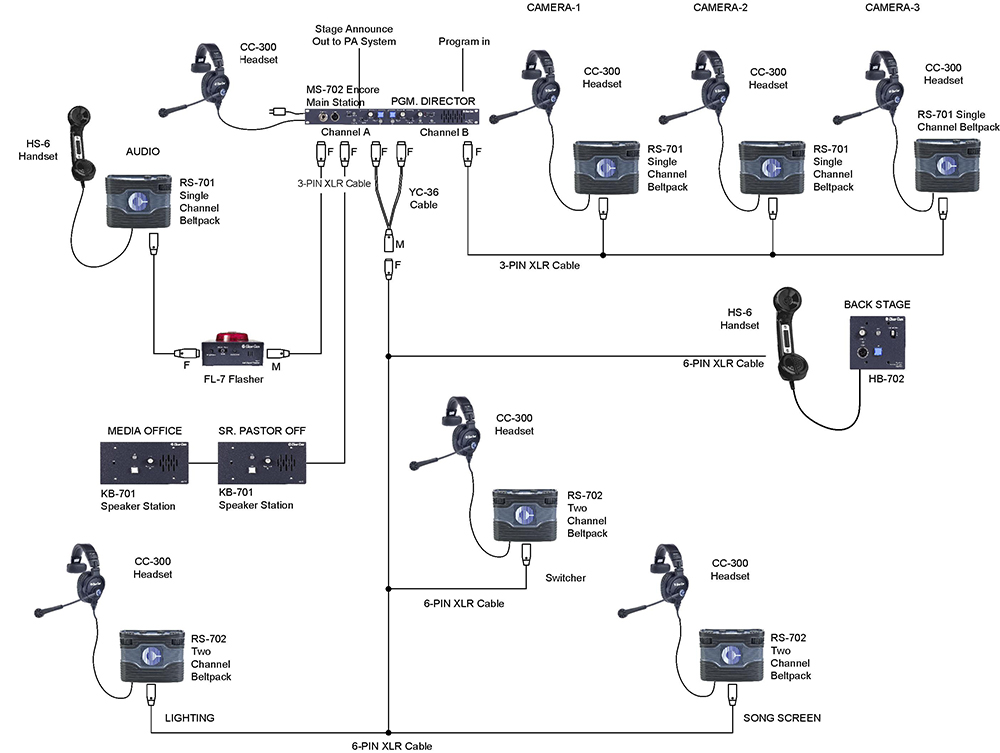 1381874209_Small_church_with_simple_partyline_systems_and_wired_beltpacks intercom solutions party line system church intercom